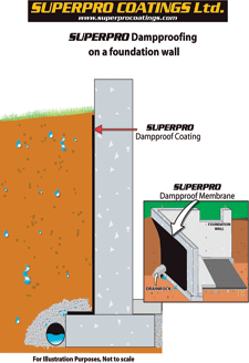 SUPERPRO Dampproofing on a Foundation Wall Diagram