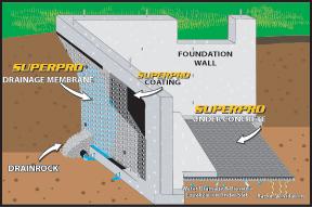 SUPERPRO Geo-Textile Drainage Membrane